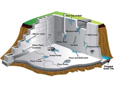 Calgary Waterproofing